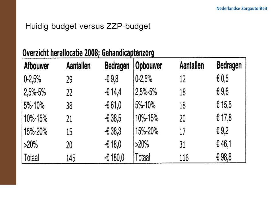 Huidig budget versus ZZP-budget