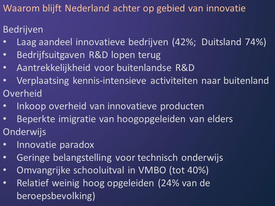 Waarom blijft Nederland achter op gebied van innovatie Bedrijven Laag aandeel innovatieve bedrijven (42%; Duitsland 74%) Bedrijfsuitgaven R&D lopen terug Aantrekkelijkheid voor buitenlandse R&D Verplaatsing kennis-intensieve activiteiten naar buitenland Overheid Inkoop overheid van innovatieve producten Beperkte imigratie van hoogopgeleiden van elders Onderwijs Innovatie paradox Geringe belangstelling voor technisch onderwijs Omvangrijke schooluitval in VMBO (tot 40%) Relatief weinig hoog opgeleiden (24% van de beroepsbevolking)