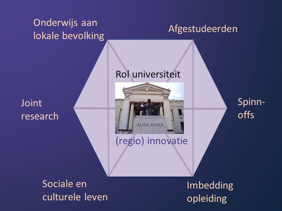 Onderwijs aan lokale bevolking Afgestudeerden Spinn- offs Imbedding opleiding Sociale en culturele leven Joint research Rol universiteit (regio) innovatie
