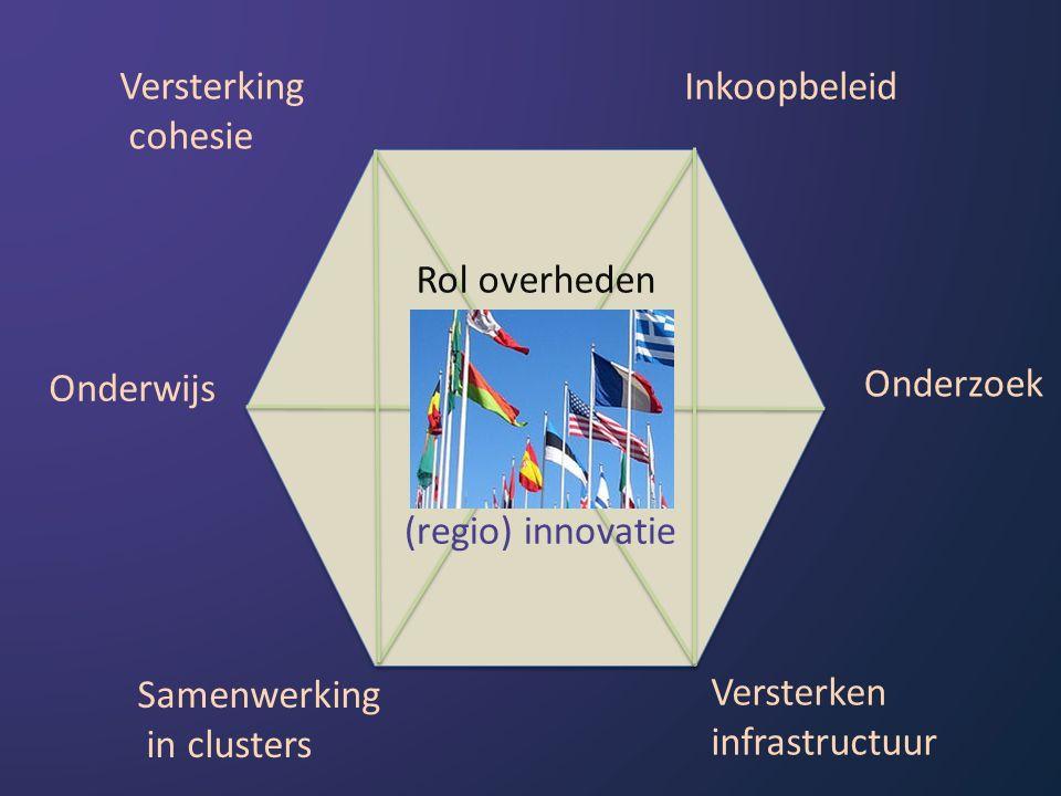 Versterking cohesie Inkoopbeleid Onderzoek Versterken infrastructuur Samenwerking in clusters Onderwijs Rol overheden (regio) innovatie