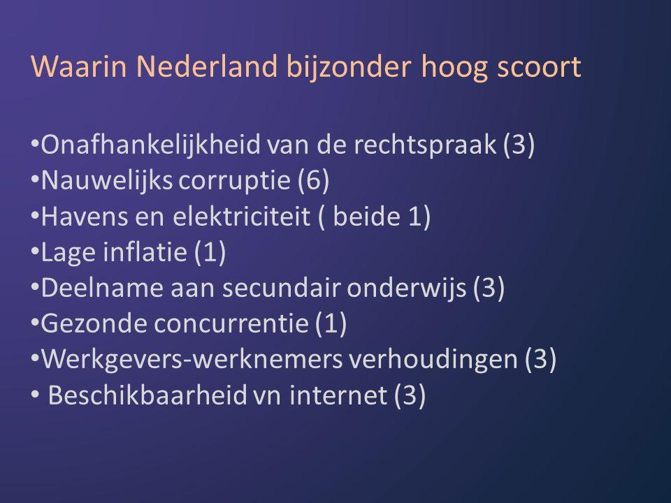 Waarin Nederland bijzonder hoog scoort Onafhankelijkheid van de rechtspraak (3) Nauwelijks corruptie (6) Havens en elektriciteit ( beide 1) Lage inflatie (1) Deelname aan secundair onderwijs (3) Gezonde concurrentie (1) Werkgevers-werknemers verhoudingen (3) Beschikbaarheid vn internet (3)