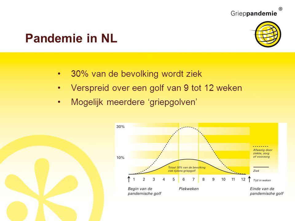 Pandemie in NL 30% van de bevolking wordt ziek Verspreid over een golf van 9 tot 12 weken Mogelijk meerdere 'griepgolven'