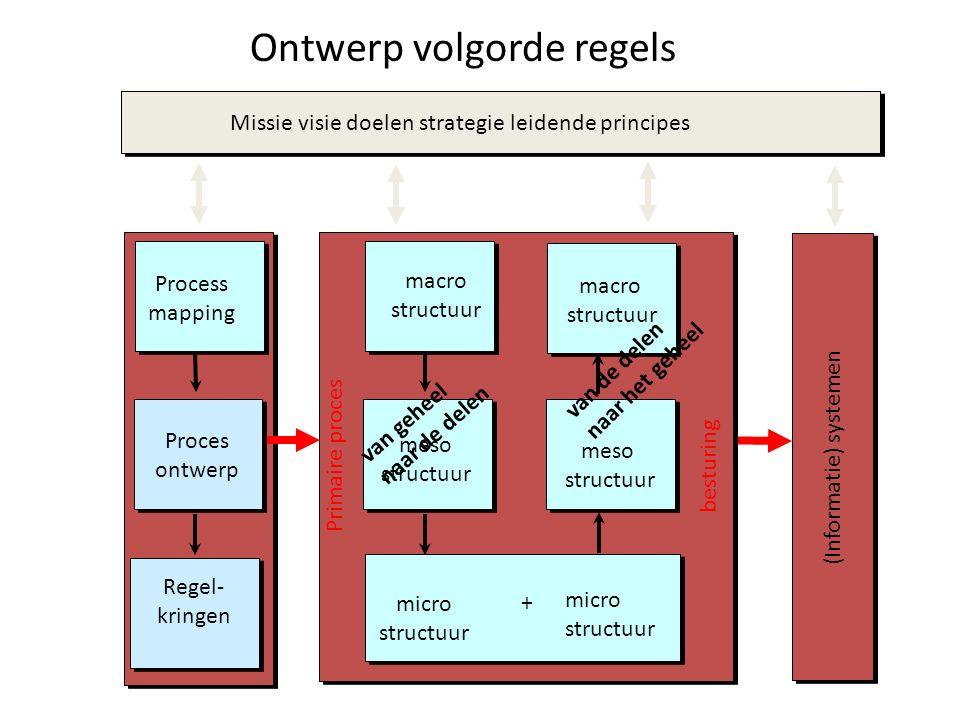 van geheel naar de delen + van de delen naar het geheel (Informatie) systemen macro structuur macro structuur meso structuur micro structuur micro structuur meso structuur Missie visie doelen strategie leidende principes Process mapping Proces ontwerp Regel- kringen Primaire proces besturing Ontwerp volgorde regels