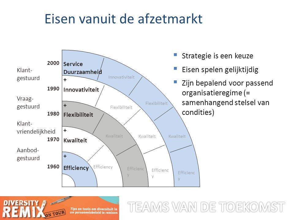 Het 'jobdemand-control'model Karasek, 1979 regelcapaciteit regelnoodzaak hoog Stressrisico's saai werk slopend werk uitdagend werk 'vrijblijvend' werk leermogelijkheden laag hoog laag