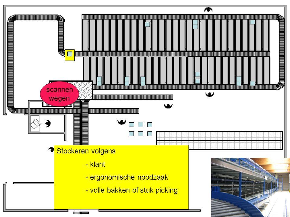 scannen wegen Stockeren volgens - klant - ergonomische noodzaak - volle bakken of stuk picking
