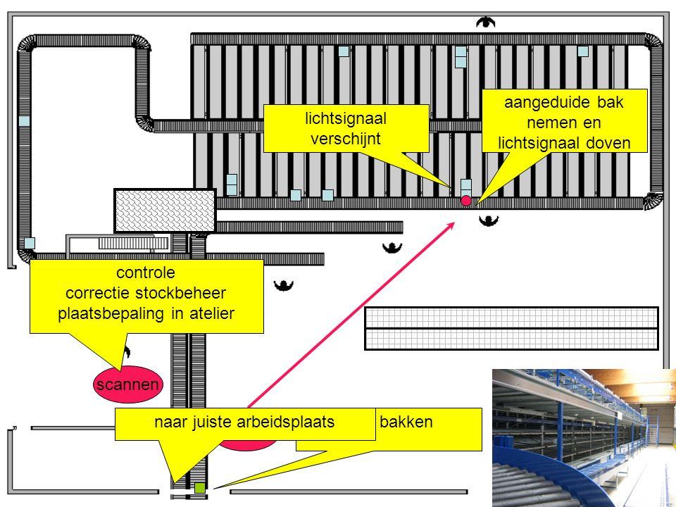 scannen lichtsignaal verschijnt lege bakken aangeduide bak nemen en lichtsignaal doven scannen controle correctie stockbeheer plaatsbepaling in atelier naar juiste arbeidsplaats