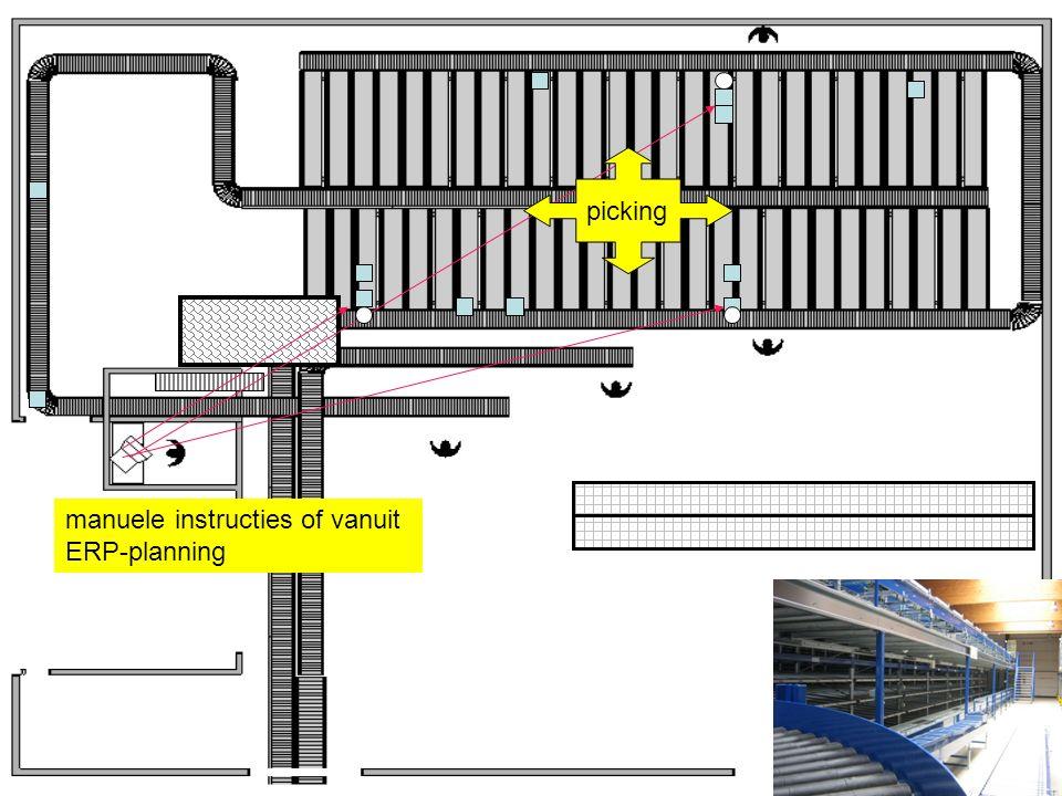 manuele instructies of vanuit ERP-planning picking