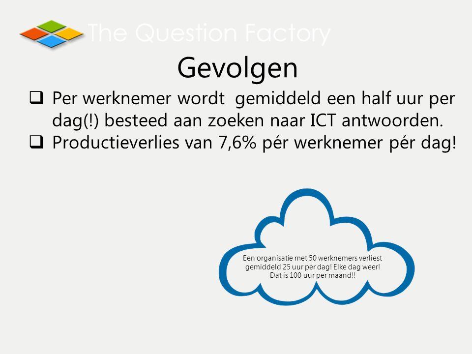  Per werknemer wordt gemiddeld een half uur per dag(!) besteed aan zoeken naar ICT antwoorden.