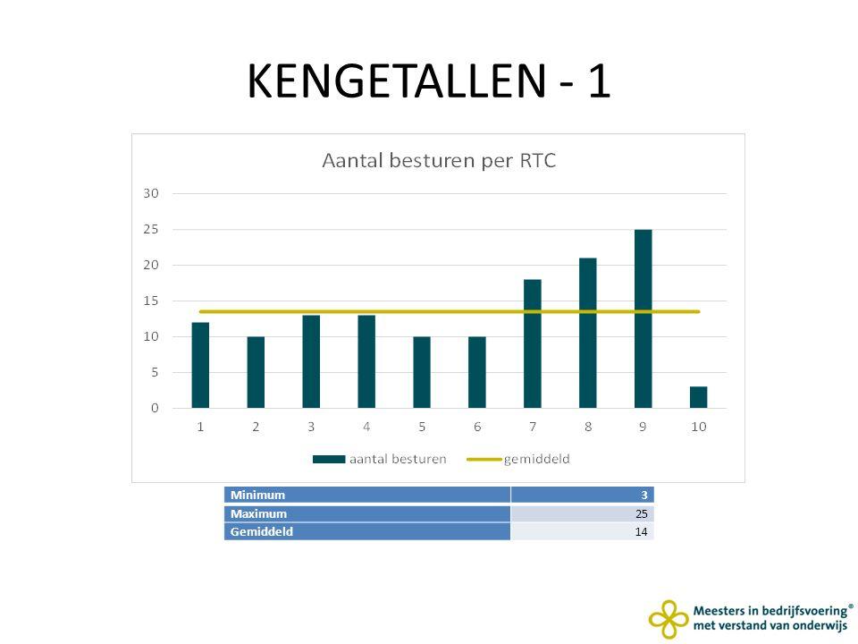 KENGETALLEN - 1 Minimum3 Maximum25 Gemiddeld14