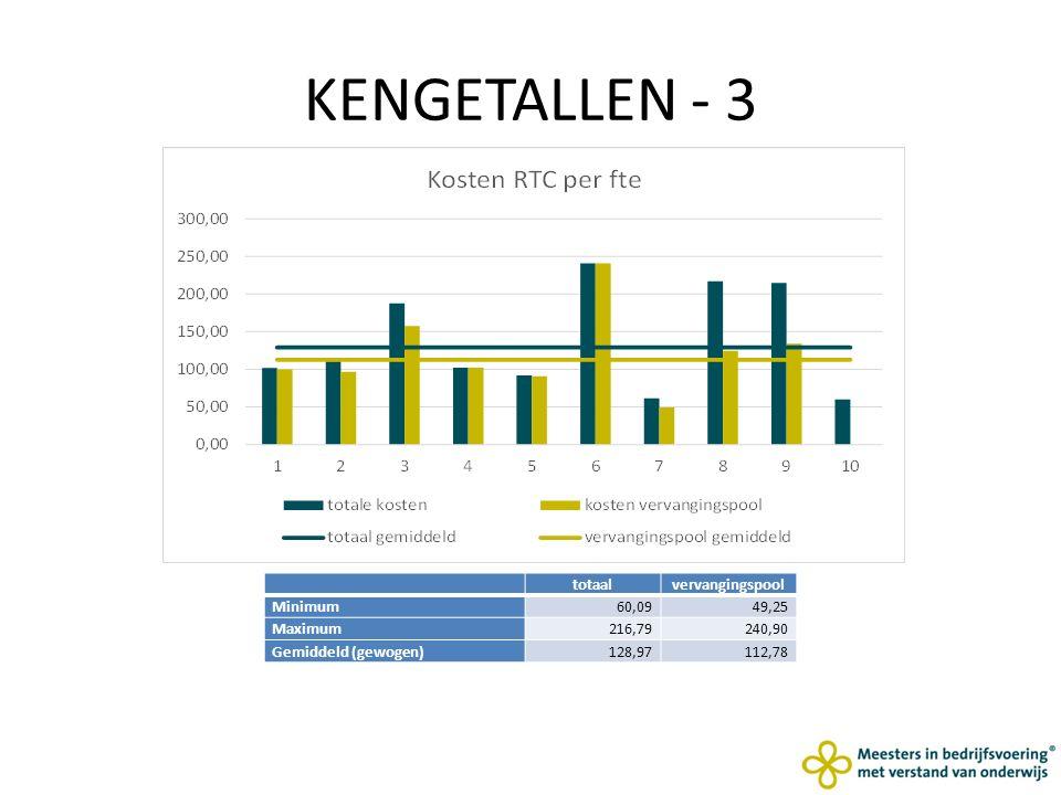 KENGETALLEN - 3 totaalvervangingspool Minimum60,0949,25 Maximum216,79240,90 Gemiddeld (gewogen)128,97112,78
