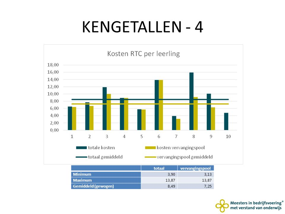 KENGETALLEN - 4 totaalvervangingspool Minimum3,903,13 Maximum13,87 Gemiddeld (gewogen)8,497,25