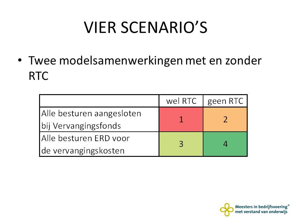 VIER SCENARIO'S Twee modelsamenwerkingen met en zonder RTC