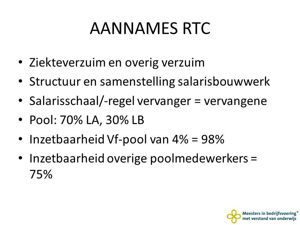 AANNAMES RTC Ziekteverzuim en overig verzuim Structuur en samenstelling salarisbouwwerk Salarisschaal/-regel vervanger = vervangene Pool: 70% LA, 30% LB Inzetbaarheid Vf-pool van 4% = 98% Inzetbaarheid overige poolmedewerkers = 75%