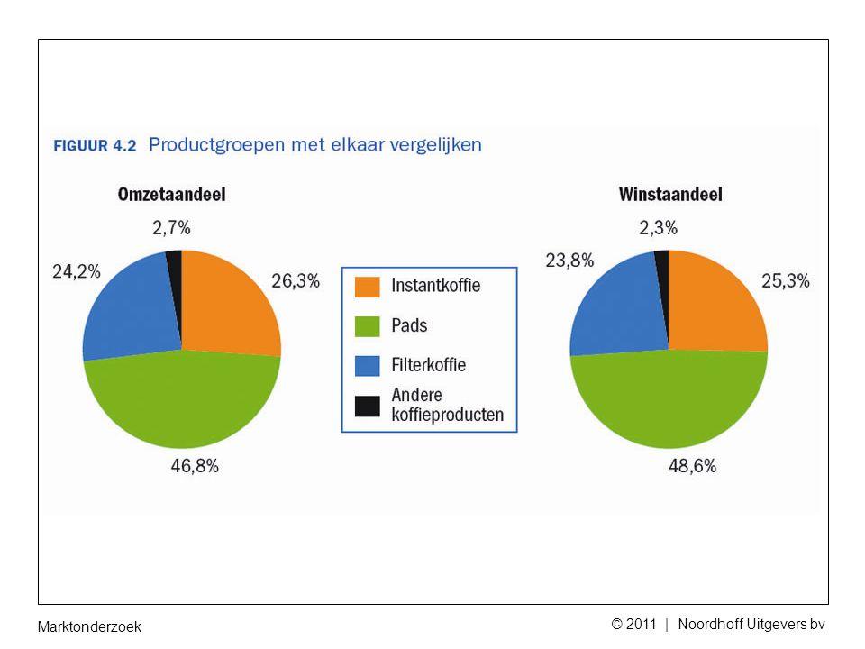 Marktonderzoek © 2011 | Noordhoff Uitgevers bv