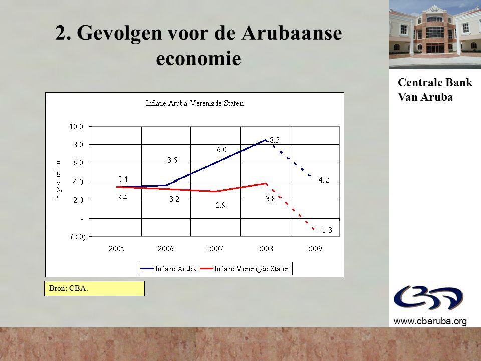 Centrale Bank Van Aruba www.cbaruba.org 2. Gevolgen voor de Arubaanse economie Bron: CBA.