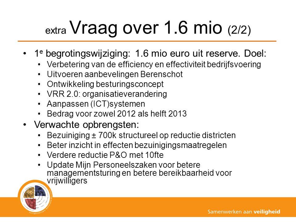 extra Vraag over 1.6 mio (2/2) 1 e begrotingswijziging: 1.6 mio euro uit reserve. Doel: Verbetering van de efficiency en effectiviteit bedrijfsvoering