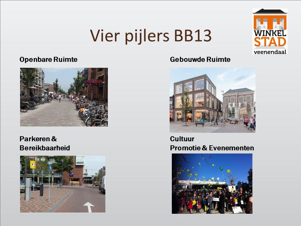 Vier pijlers BB13 Openbare RuimteGebouwde Ruimte Parkeren &Cultuur BereikbaarheidPromotie & Evenementen