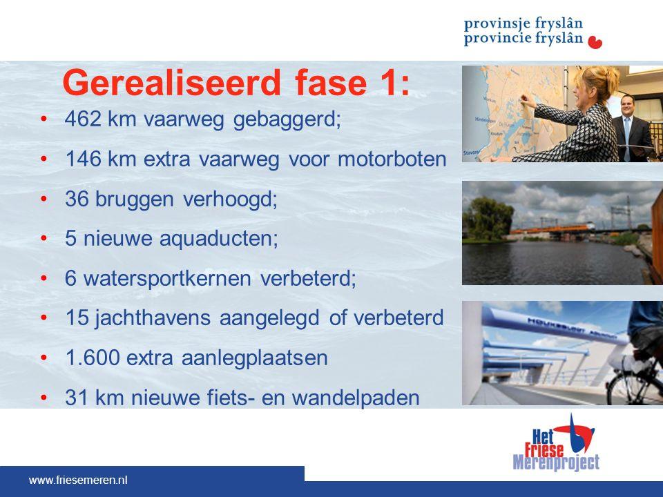 www.friesemeren.nl Gerealiseerd fase 1: 462 km vaarweg gebaggerd; 146 km extra vaarweg voor motorboten 36 bruggen verhoogd; 5 nieuwe aquaducten; 6 watersportkernen verbeterd; 15 jachthavens aangelegd of verbeterd 1.600 extra aanlegplaatsen 31 km nieuwe fiets- en wandelpaden