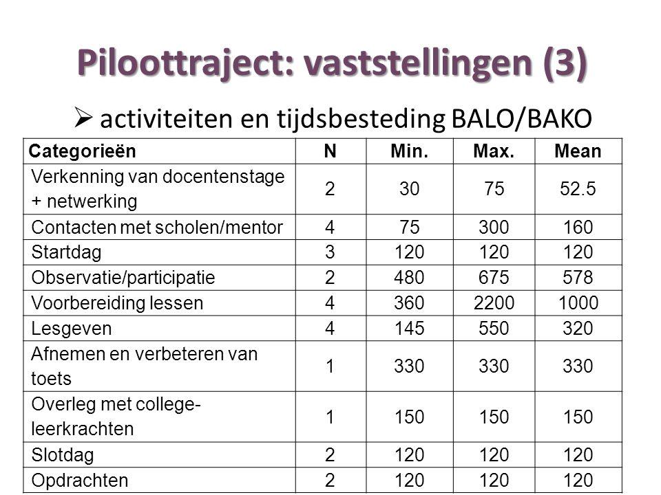 Piloottraject: vaststellingen (3) CategorieënNMin.Max.Mean Verkenning van docentenstage + netwerking 2307552.5 Contacten met scholen/mentor475300160 S