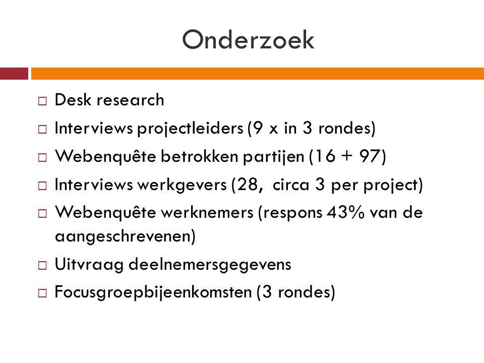 Onderzoek  Desk research  Interviews projectleiders (9 x in 3 rondes)  Webenquête betrokken partijen (16 + 97)  Interviews werkgevers (28, circa 3 per project)  Webenquête werknemers (respons 43% van de aangeschrevenen)  Uitvraag deelnemersgegevens  Focusgroepbijeenkomsten (3 rondes)