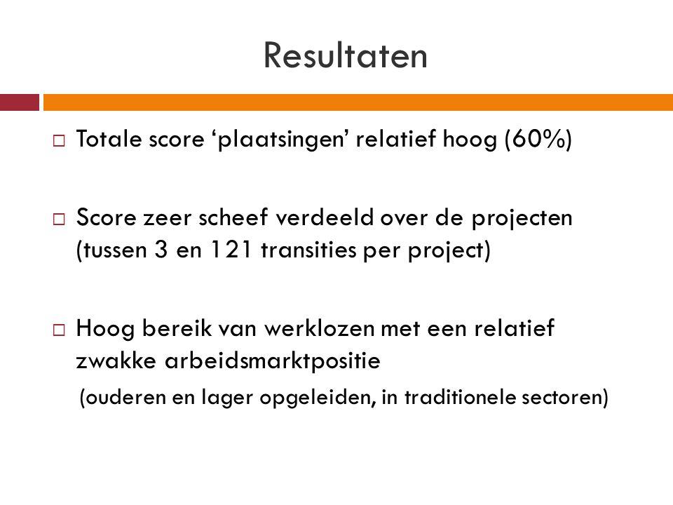 Resultaten  Totale score 'plaatsingen' relatief hoog (60%)  Score zeer scheef verdeeld over de projecten (tussen 3 en 121 transities per project)  Hoog bereik van werklozen met een relatief zwakke arbeidsmarktpositie (ouderen en lager opgeleiden, in traditionele sectoren)