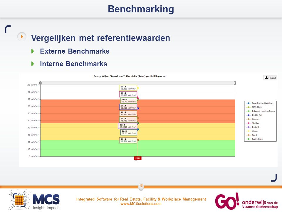 Integrated Software for Real Estate, Facility & Workplace Management www.MCSsolutions.com 18 Benchmarking Vergelijken met referentiewaarden Externe Benchmarks Interne Benchmarks