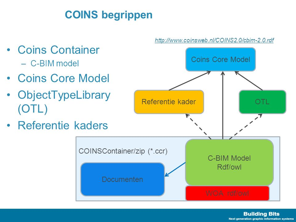 Coins Container –C-BIM model Coins Core Model ObjectTypeLibrary (OTL) Referentie kaders COINS begrippen COINSContainer/zip (*.ccr) C-BIM Model Rdf/owl