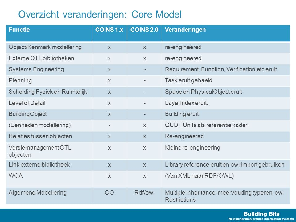Overzicht veranderingen: Core Model FunctieCOINS 1.xCOINS 2.0Veranderingen Object/Kenmerk modelleringxxre-engineered Externe OTL bibliothekenxxre-engineered Systems Engineeringx -Requirement, Function, Verification,etc eruit Planningx-Task eruit gehaald Scheiding Fysiek en Ruimtelijkx-Space en PhysicalObject eruit Level of Detailx-LayerIndex eruit.