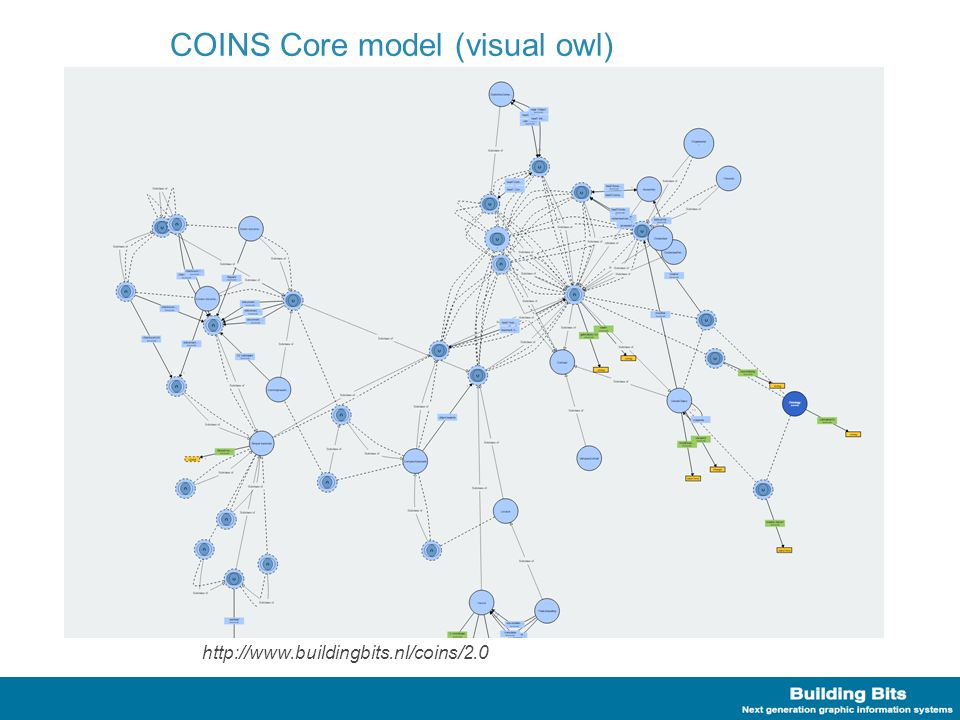 COINS Core model (visual owl) http://www.buildingbits.nl/coins/2.0