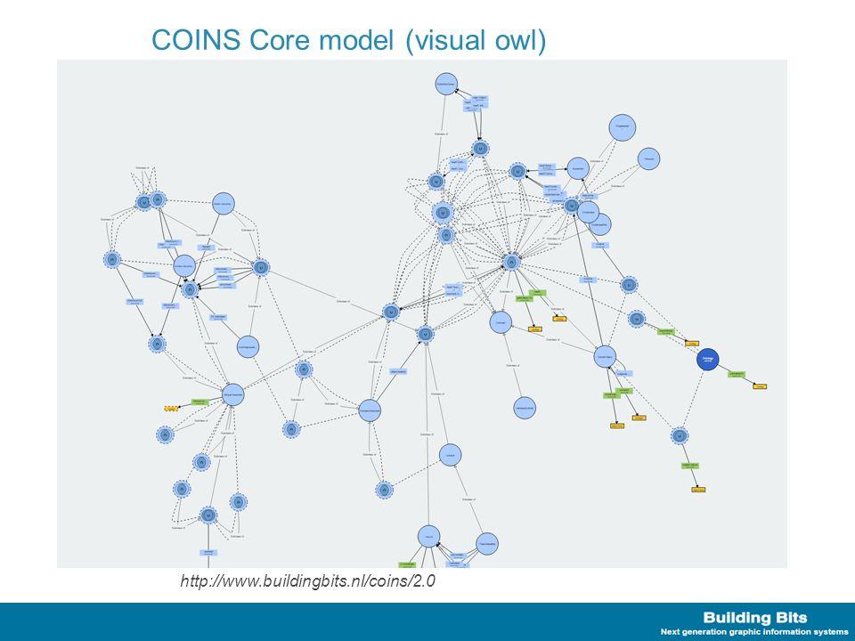 Uitbreidingen Uitbreidingen van het model –Nieuwe classes als subtype van bestaande COINS classes CataloguePart/Objects (Objecten) EntityProperty (Kenmerken) Connection (Connecties tussen Objecten) Assembly/Part (Decompositie) –Owl vocabulair (instrumentarium) Restricties –Cardinality (min, max, exactly) –allValuesFrom, oneOf Domain/range