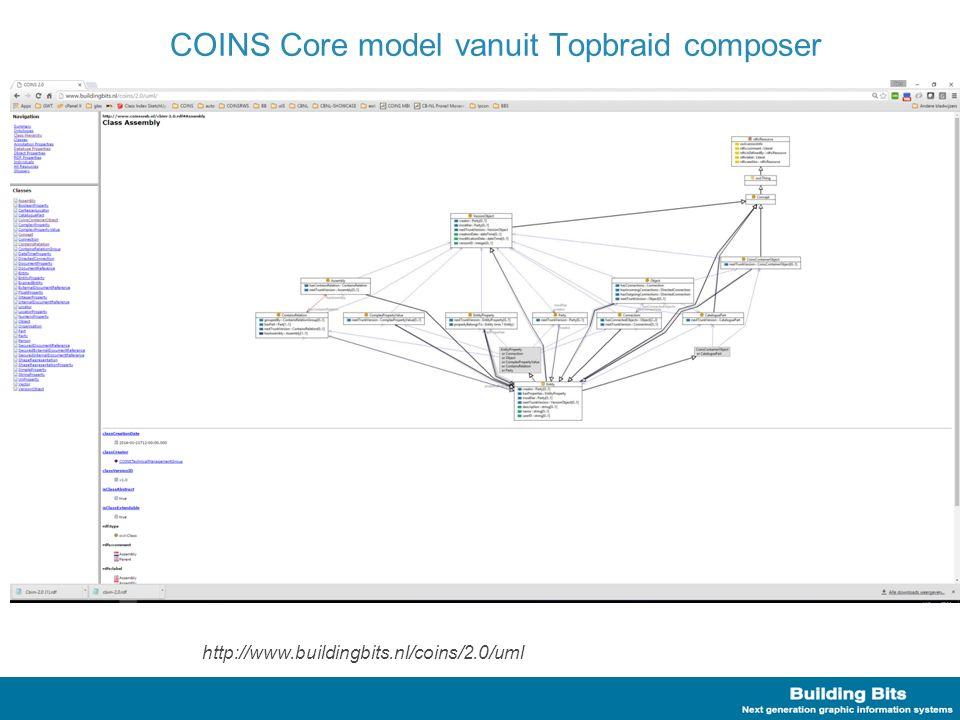 COINS 2.0 als UML Class model Het nieuwe COINS core model Peter Willems 13:45 – 14:05
