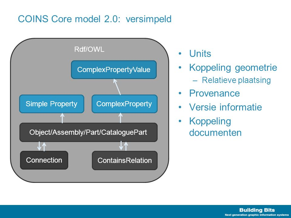 Rdf/OWL COINS Core model 2.0: versimpeld Object/Assembly/Part/CataloguePart Units Koppeling geometrie –Relatieve plaatsing Provenance Versie informatie Koppeling documenten Connection Simple PropertyComplexPropertyComplexPropertyValue ContainsRelation