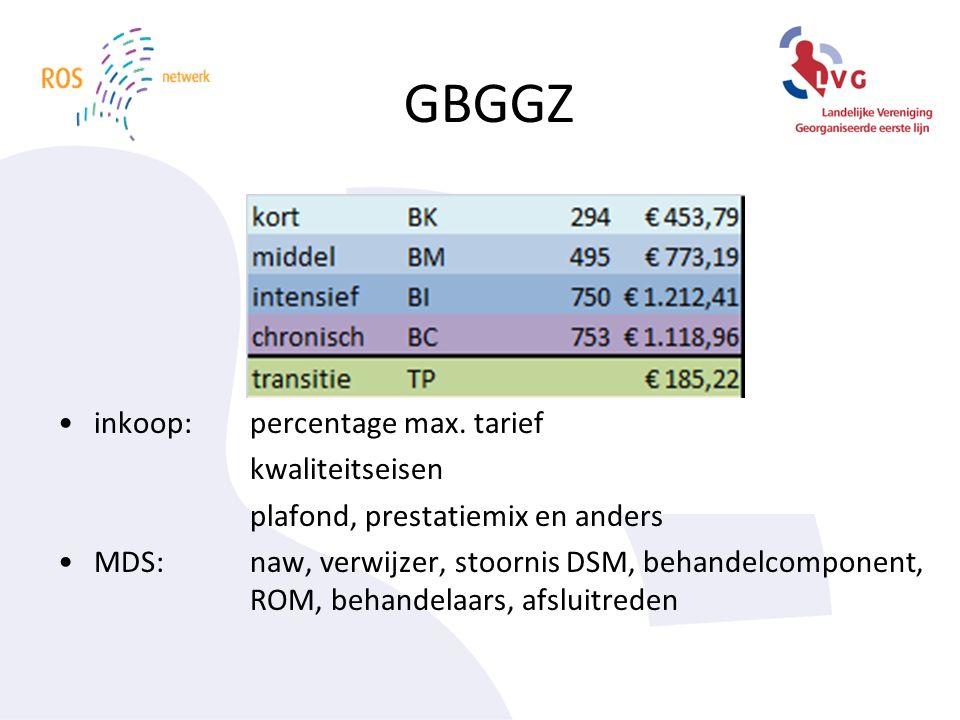 GBGGZ inkoop: percentage max.
