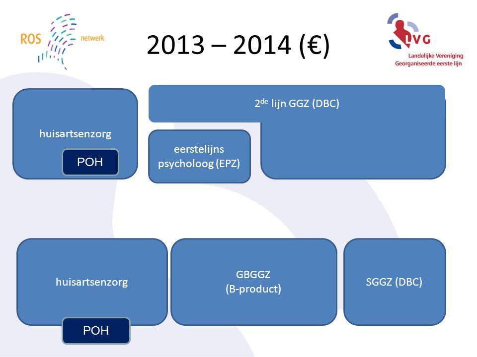2013 – 2014 (€) huisartsenzorg GBGGZ (B-product) SGGZ (DBC) huisartsenzorg eerstelijns psycholoog (EPZ) 2 de lijn GGZ (DBC) POH