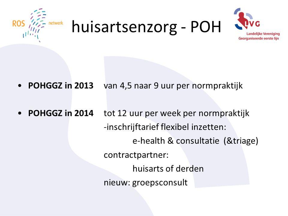 huisartsenzorg - POH POHGGZ in 2013van 4,5 naar 9 uur per normpraktijk POHGGZ in 2014tot 12 uur per week per normpraktijk -inschrijftarief flexibel inzetten: e-health & consultatie (&triage) contractpartner: huisarts of derden nieuw: groepsconsult