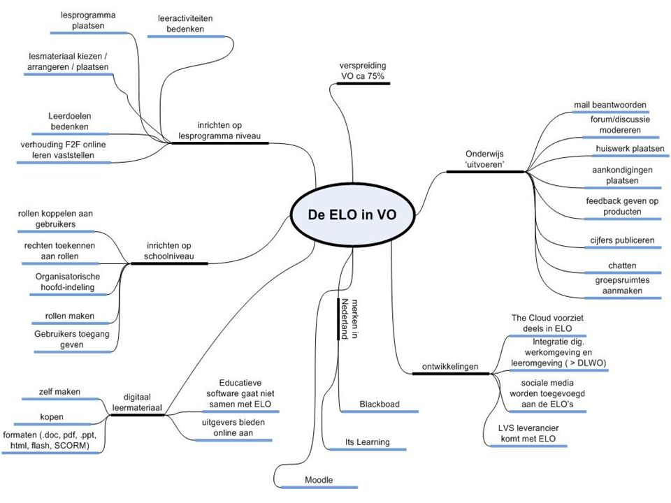 termen en definities ELO: Elektronische Leer Omgeving Learning Management System (LMS) Sharable Content Object Reference Model (SCORM) verzameling standaarden en specificaties die bij e-learning kunnen worden toegepast.e-learning bron: wikipedia