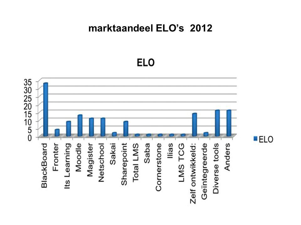 inzet ELO tov doelen Zeker/hoge mate Het onderwijs flexibeler maken (bijv.