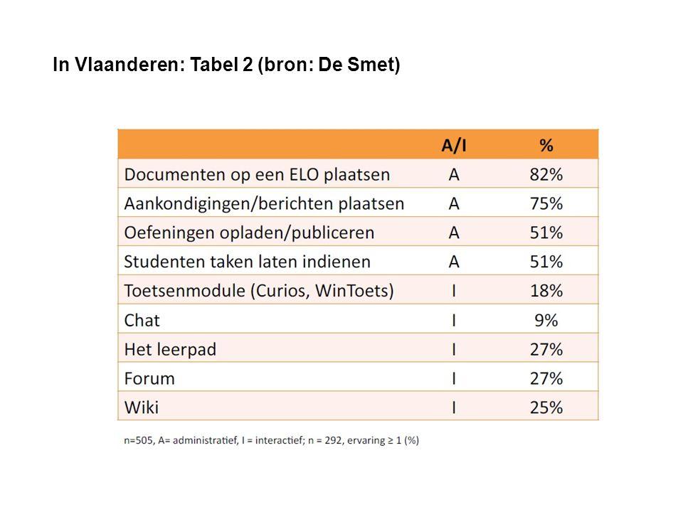 In Vlaanderen: Tabel 2 (bron: De Smet)