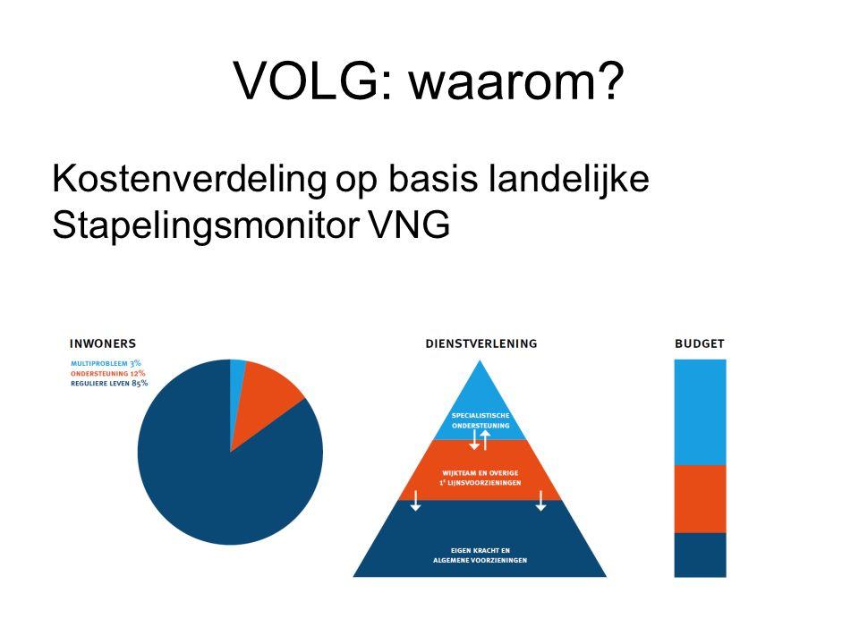 VOLG: waarom Kostenverdeling op basis landelijke Stapelingsmonitor VNG