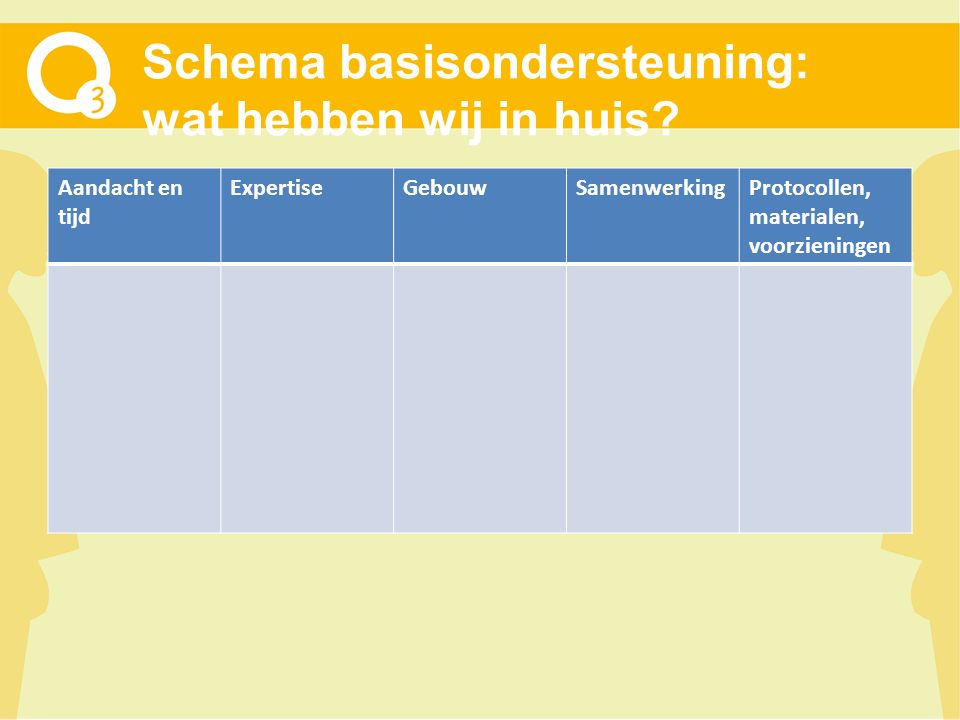 Schema basisondersteuning: wat hebben wij in huis? Aandacht en tijd ExpertiseGebouwSamenwerkingProtocollen, materialen, voorzieningen