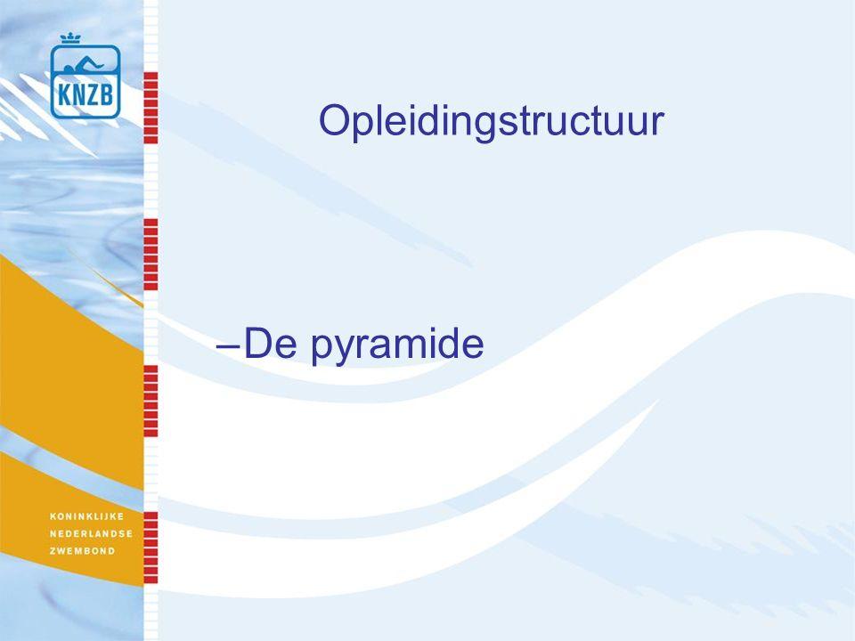 Opleidingstructuur –De pyramide