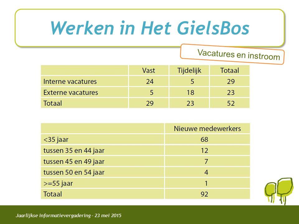 Jaarlijkse informatievergadering – 23 mei 2015 Werken in Het GielsBos Vacatures en instroom