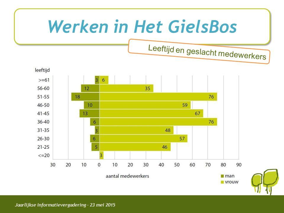 Jaarlijkse informatievergadering – 23 mei 2015 Werken in Het GielsBos Leeftijd en geslacht medewerkers