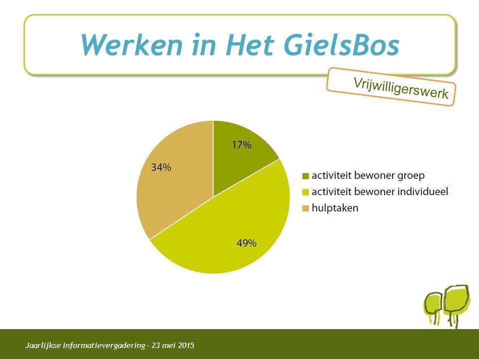 Jaarlijkse informatievergadering – 23 mei 2015 Werken in Het GielsBos Vrijwilligerswerk