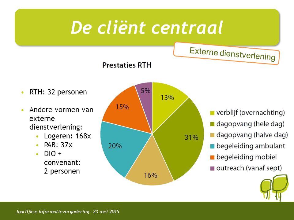 Jaarlijkse informatievergadering – 23 mei 2015 De cliënt centraal Externe dienstverlening RTH: 32 personen Andere vormen van externe dienstverlening: Logeren: 168x PAB: 37x DIO + convenant: 2 personen