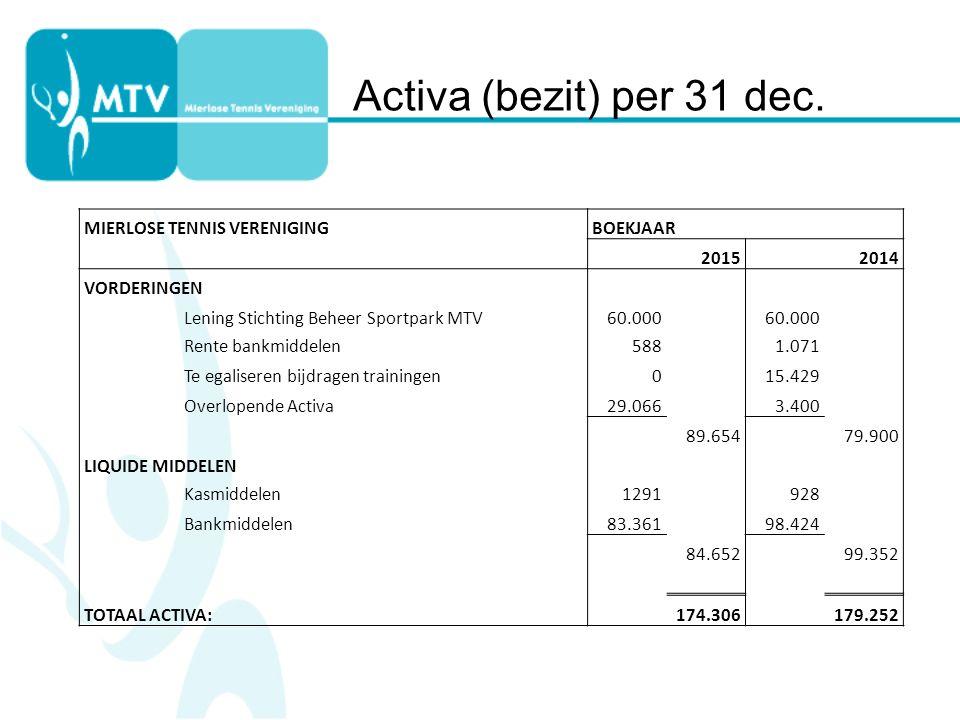 Activa (bezit) per 31 dec.