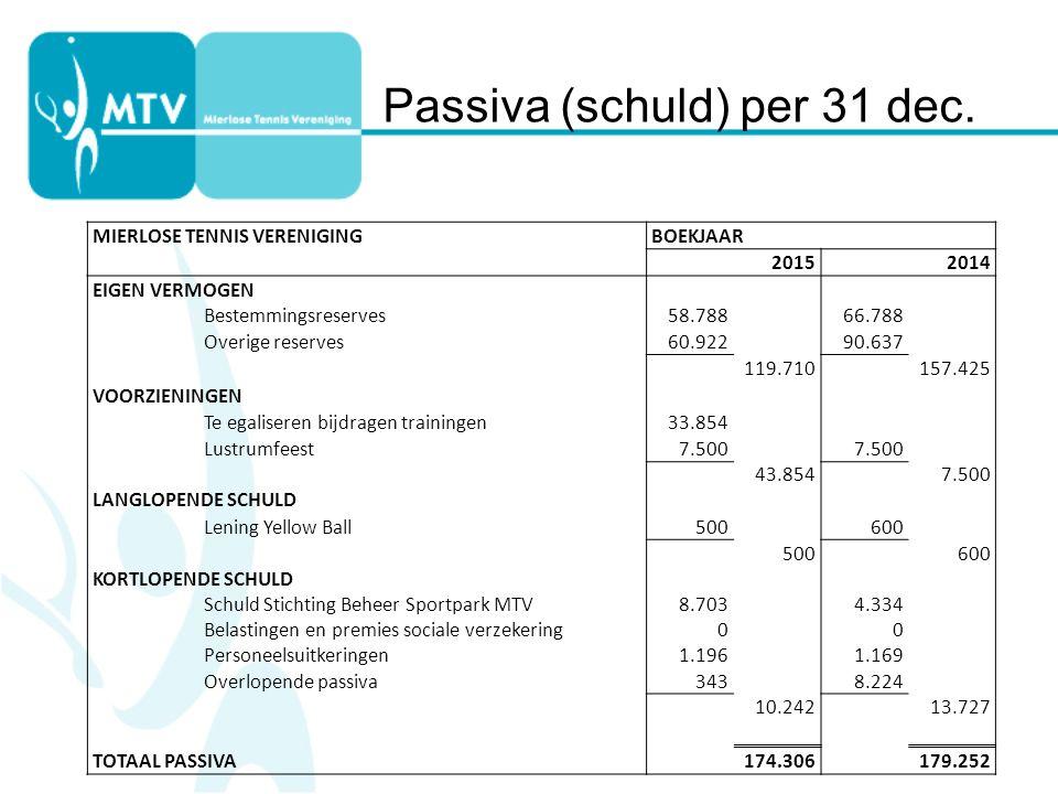 Passiva (schuld) per 31 dec.