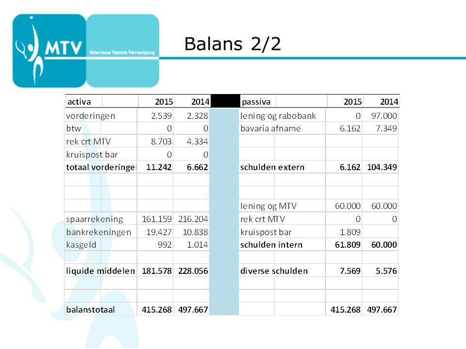 Balans 2/2