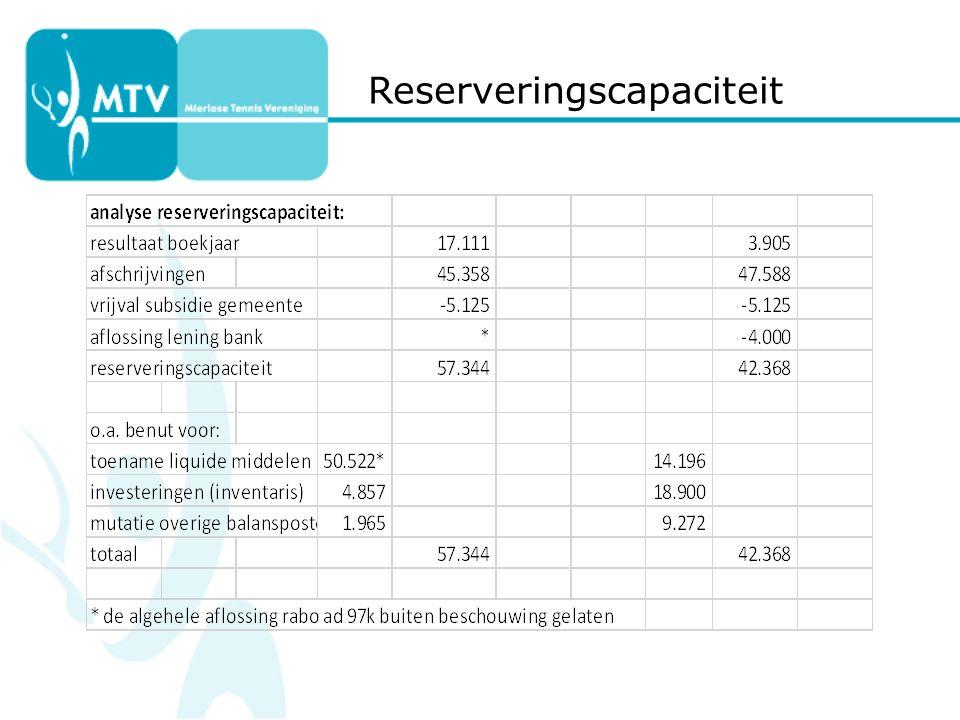 Reserveringscapaciteit