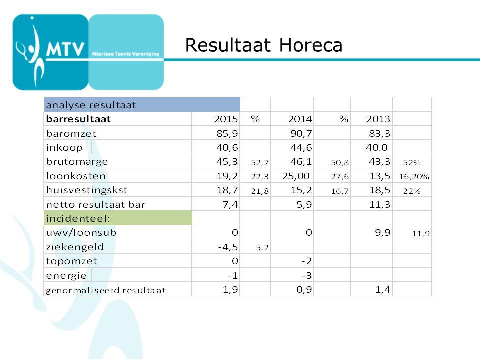 Resultaat Horeca